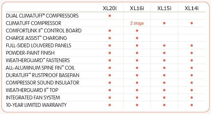 Trane Air Conditioners Comparison Chart