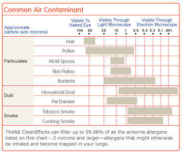 Adams Refrigeration Service - Trane CleanEffects - Particulate Chart