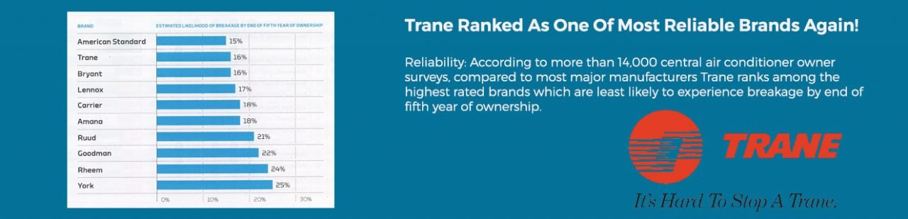 Consumer Reports - Trane Most Reliable Brands - Adams Heating & Cooling