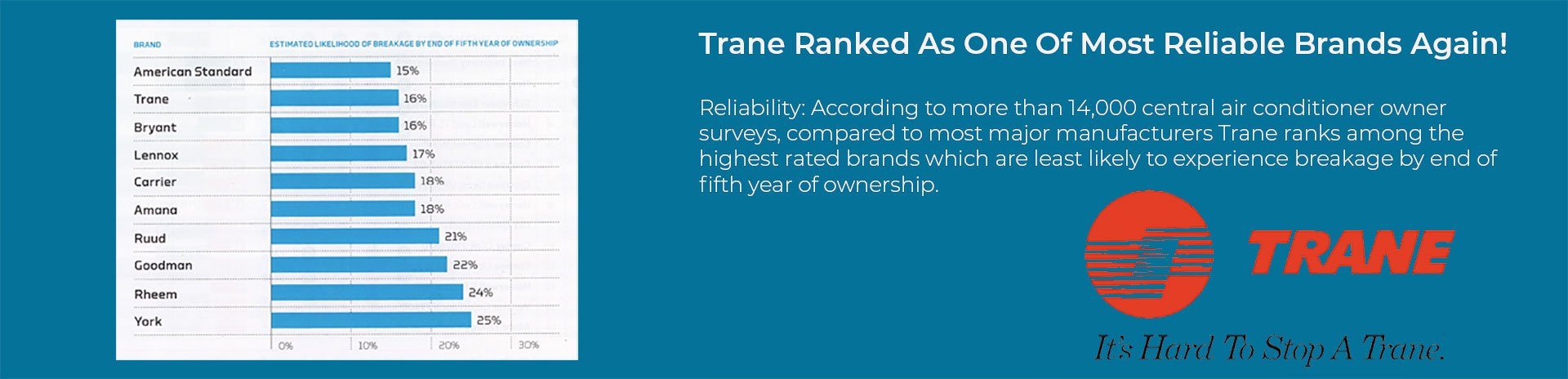 Adams Heating and Cooling - Trane Highest Rated